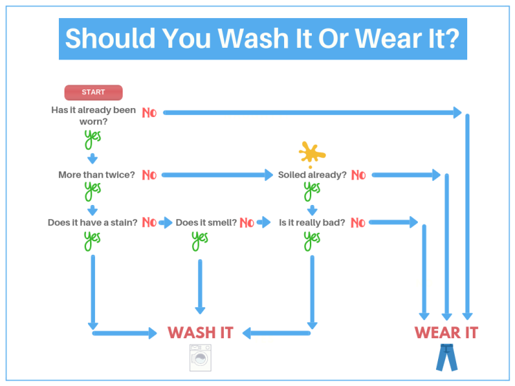 Wash or Wear flow chart (2)