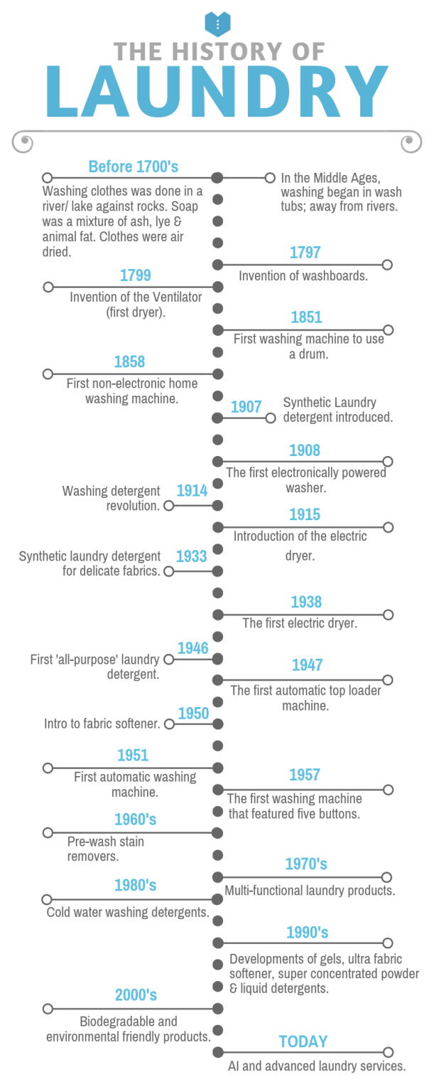 History of laundry timeline infographic