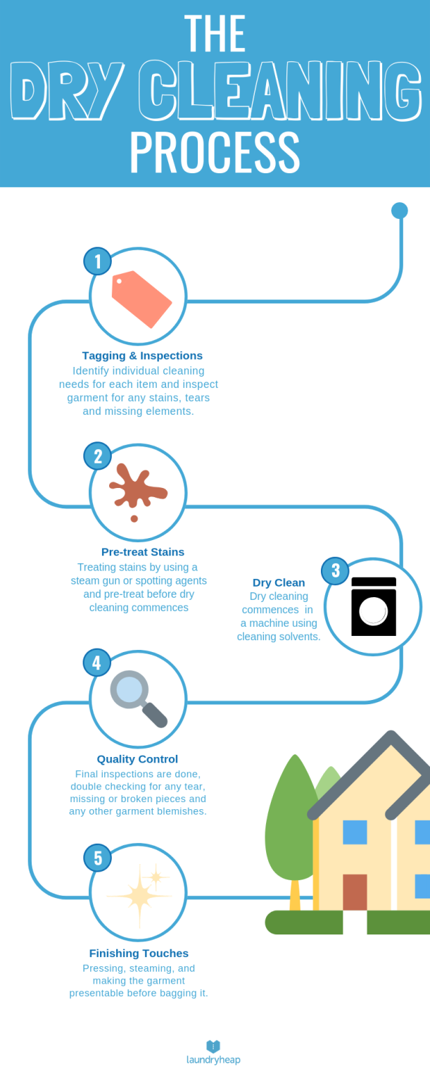 drycleaning inforgraphic