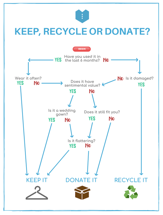 clearing out closet flow chart